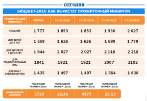 Детский прожиточный минимум 2019 в липецке