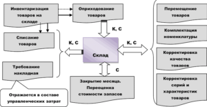 Регламент списания тмц на предприятии