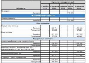 Оклады по должности сотрудников фсб