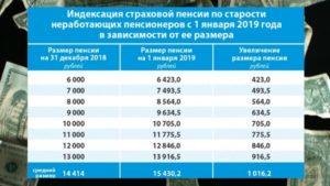 Северные надбавки к пенсиям в 2019 подробности указа