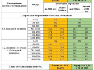 Отправления 1 класса максимальный вес