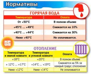 Норма температуры гвс в квартире снип