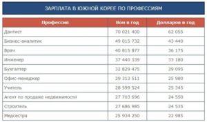 Зарплаты в корее для русских 2019