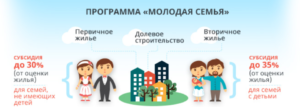 Программа молодая семья во владимирской области
