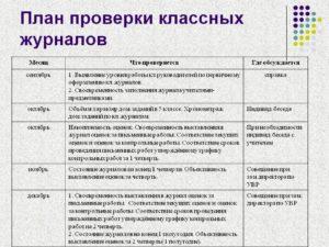 Приказ по школе о результатах проверки классных журналов