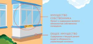 Балконная плита является общедомовым имуществом