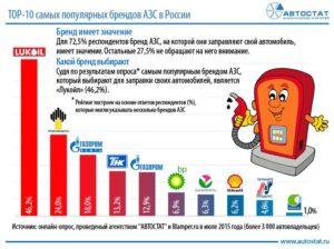 Лучшие заправки по качеству бензина в москве