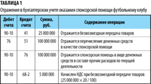 Проводки по спонсорской помощи в бюджетном учреждении 2019