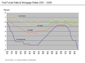 Ипотека в сша процентная ставка для граждан сша