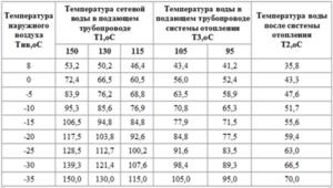 Как узнать температуру батареи в квартире медецинским градусником