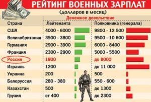 Зарплата военного врача