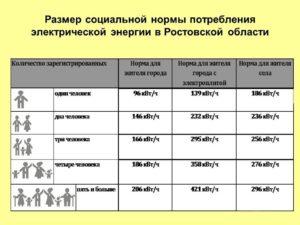 Социальная норма на электроэнергию в ростовской области в 2019 году