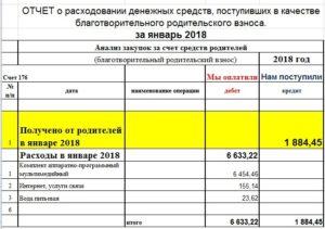 Отчет родительского комитета о потраченных деньгах образец скачать