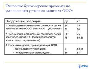 Увеличение уставного капитала ооо пошаговая инструкция 2019 проводки
