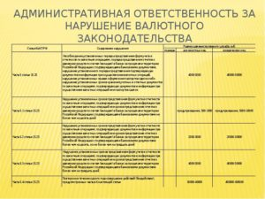 Нарушение валютного законодательства штрафы 2019