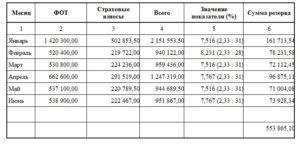 Справка о ежемесячном фонде оплаты труда