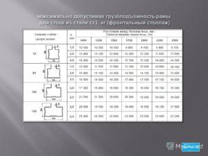 Пример расчета грузоподъемности стеллажагрузоподъемность полки