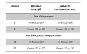 Налоговая ставка по усн доходы минус расходы в спб 2019
