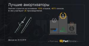 Рейтинг амортизаторов по производителям 2019