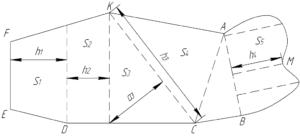 Калькулятор расчета площади земельного участка неправильной формы
