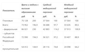 Прибавка зарплаты медработникам в 2019 году ульяновск