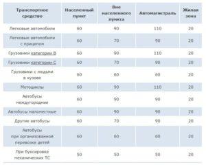 Разрешенная скорость на автомагистрали в россии