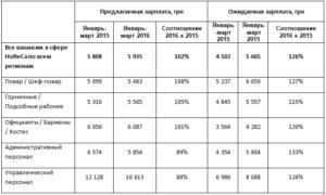 Сколько зарабатывают повара в ресторанах москвы
