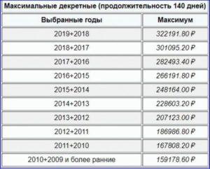 Максимальные декретные выплаты в 2019 году