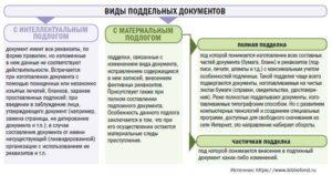 Фальсификация документов в суде с целью получения выгоды статья