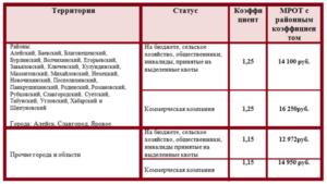 Какой районный коэффициент в кемеровской области 2019