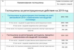 Сколько стоит переоформить машину в беларуси 2019