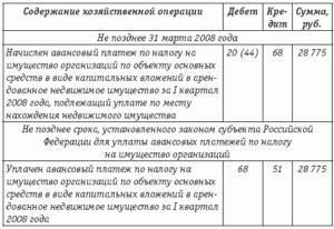 Проводки начисления налога на имущество организаций
