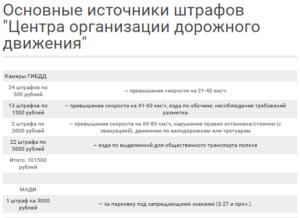 Штрафы гибдд 3000 рублей за что в москве