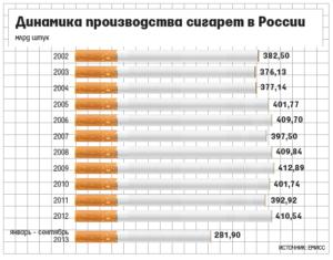 С какого возраста можно продавать сигареты в россии 2019
