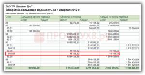Как посчитать налог на прибыль по оборотно сальдовой ведомости пример