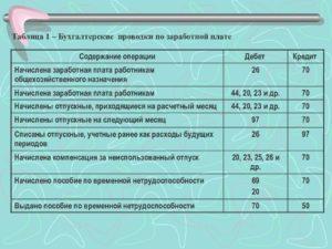 Начислена заработная плата управленческому персоналу проводка