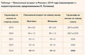 Пенсионный возраст для артистов балета в россии с 2019