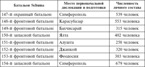 Количество солдат в батальоне