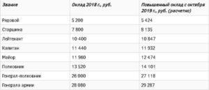 Повышение зарплаты военным водителям категори д е в 2019 году