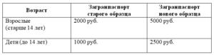 Сколько стоит сделать загранпаспорт в молдове 2019 6 лет