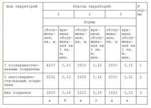 Расчет нормативной численности дворников жкх