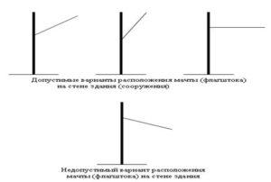 Требования к установке флагов на здании