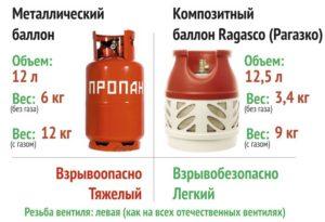 Вес газового баллона с пропаном на 12литров