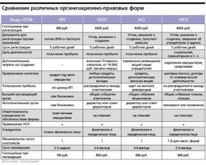 Формы нко сравнительная таблица