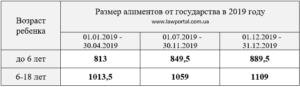 Минимальный размер алиментов в лнр на 2019 год